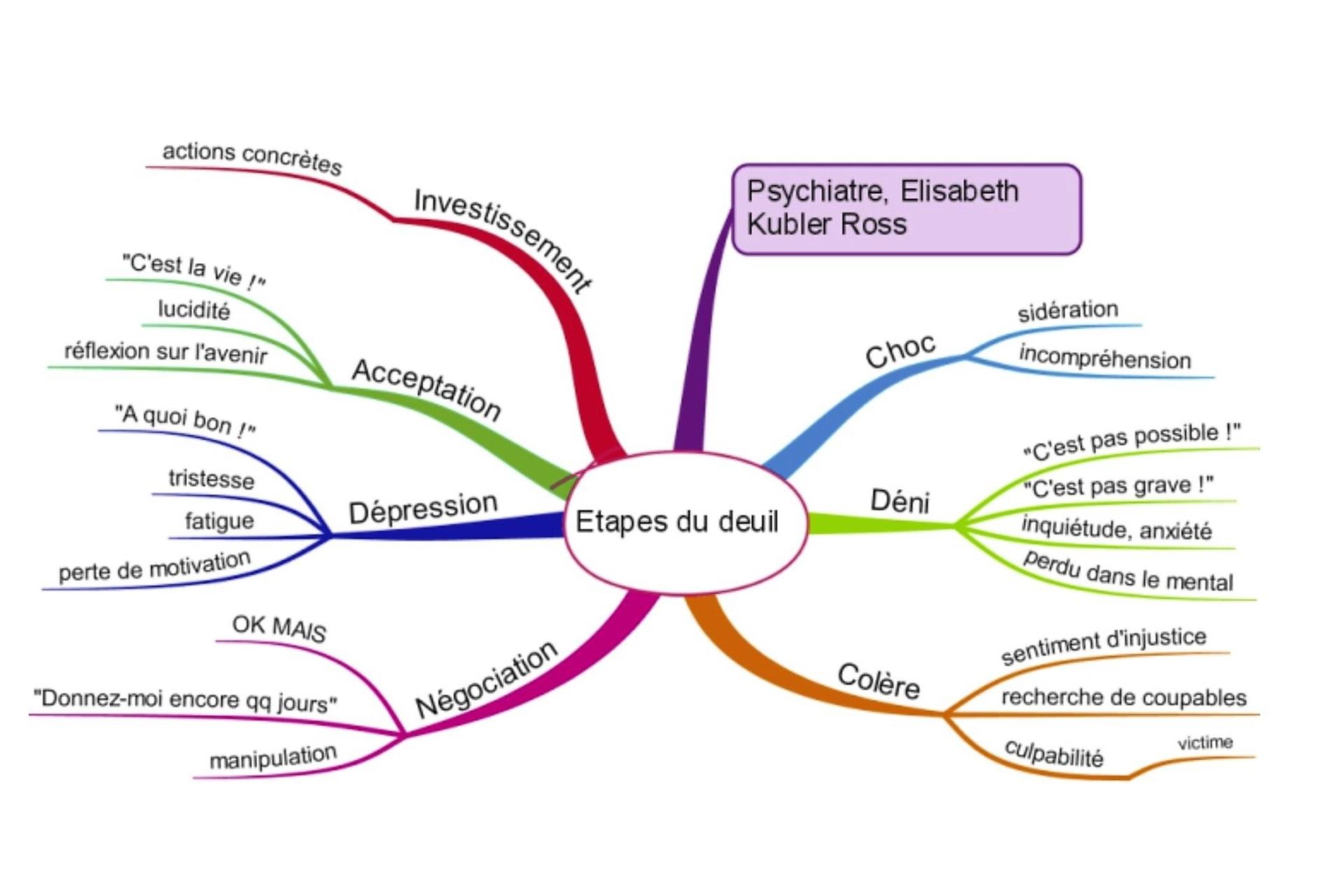 Elaborazione di traumi, lutti, perdite affettive psicoterapia