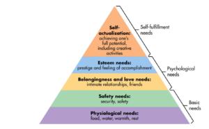 Prevenire il burnout - Piramide dei bisogni Maslow