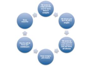 Prevenire il burnout - Spirale senso di colpa