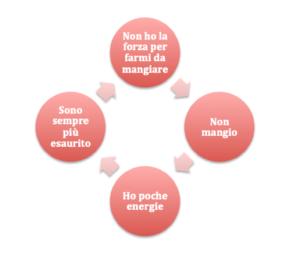 Circolo vizioso abitudini alimentari